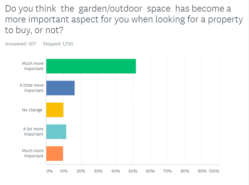 How important is a garden for those looking to rent or buy?
