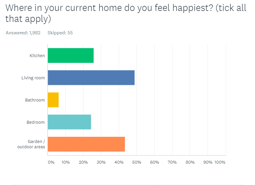 Where people felt happiest in their homes